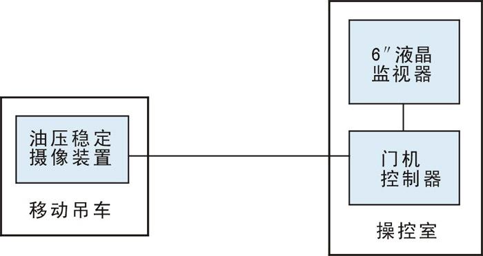 塔吊控制系统电路图